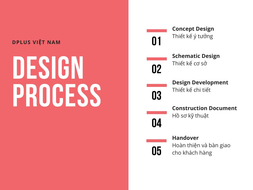 DPLUS sở hữu quy trình thiết kế nội thất văn phòng làm việc