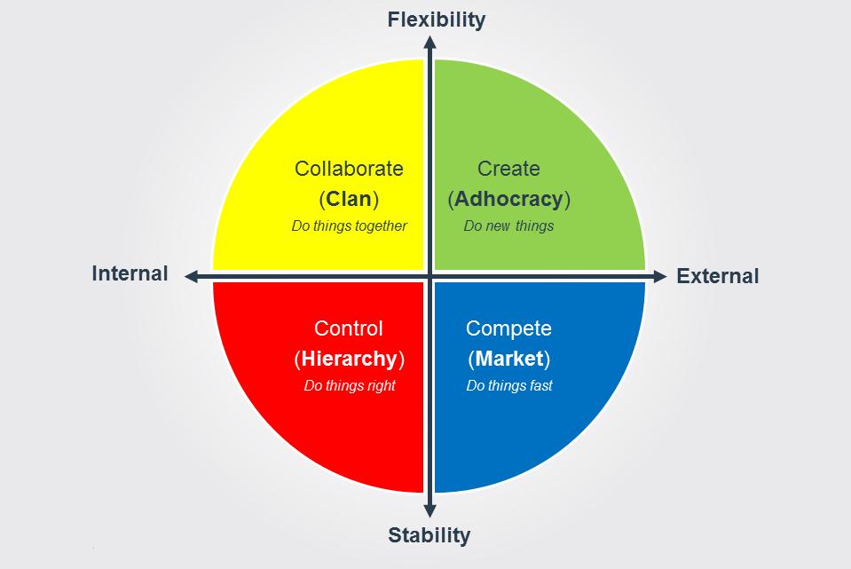 Mô hình giá trị cạnh tranh giúp xác định văn hoá doanh nghiệp